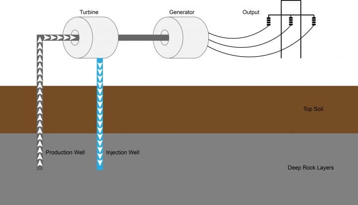 a diagram of a geothermal power station