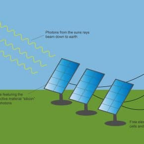 A diagram of a solar panel.