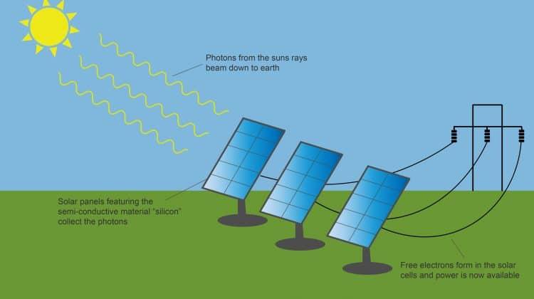 solar panel diagram clean energy ideasa diagram of a solar panel
