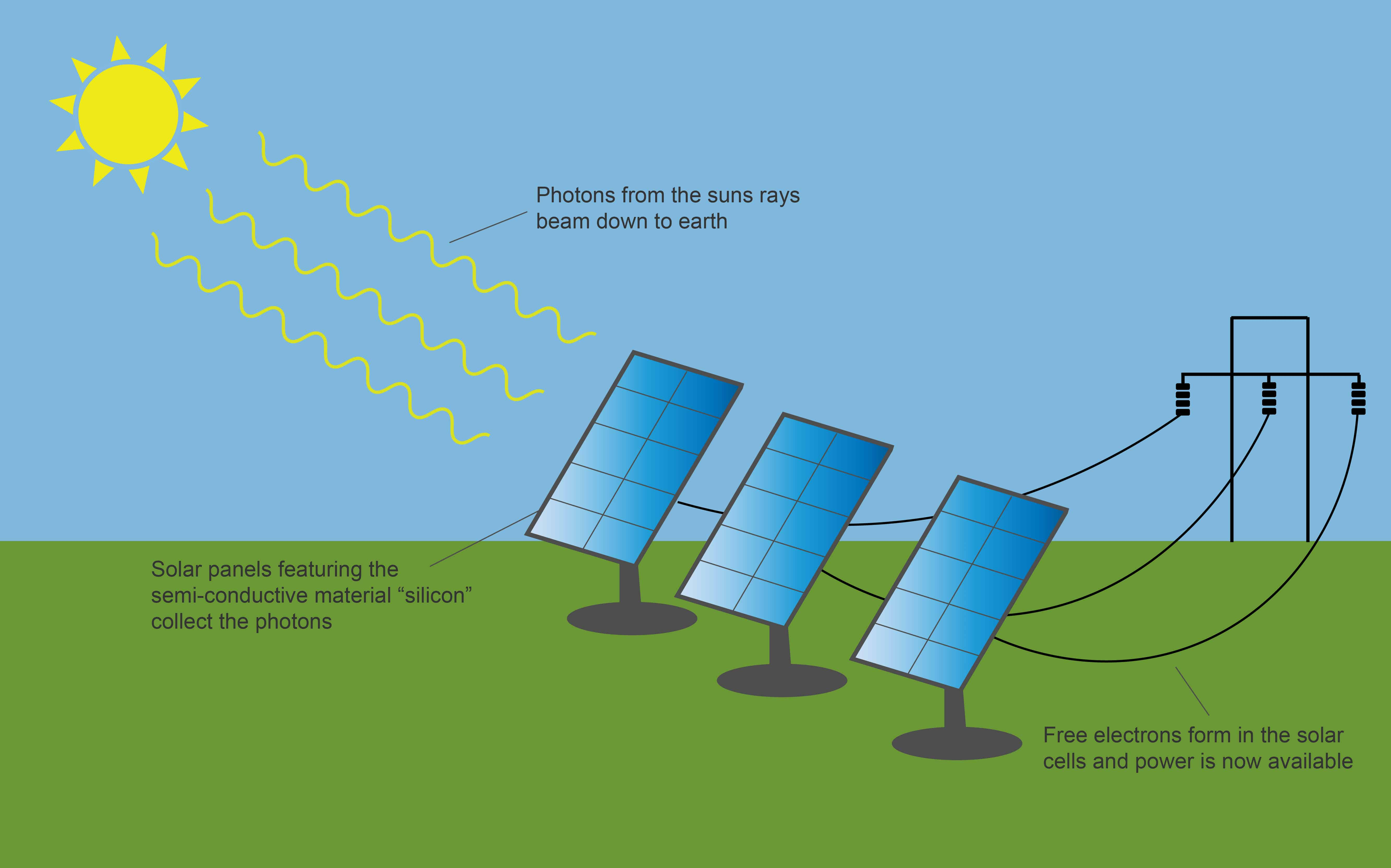 Solar panel diagram clean energy ideas sciox Choice Image