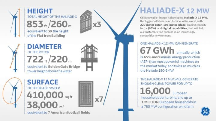 An inforgraphic for the Haliade-X from GE Renewable Energy.